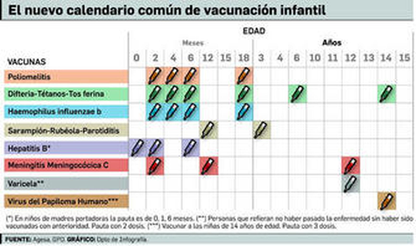 Calendario Vacunas 2020 Andalucia.El Nuevo Calendario De Vacunas Entrara En Vigor A Partir De 2014