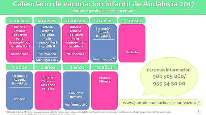 Calendario Vacunal Andalucia 2019.Salud Publica El Nuevo Calendario De Vacunas Que Entrara En Vigor El