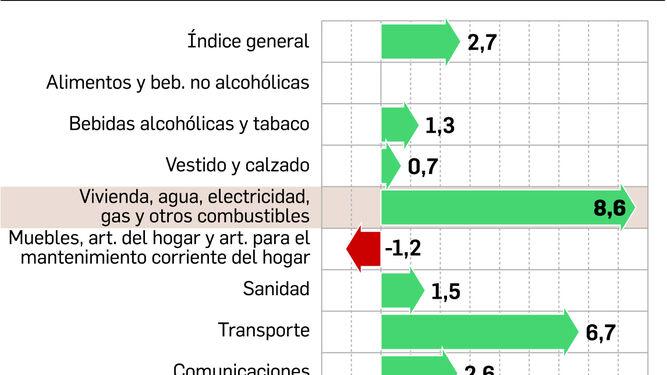 Granada sufre el mayor aumento de los precios desde 2013 for Gimnasio 02 granada precio