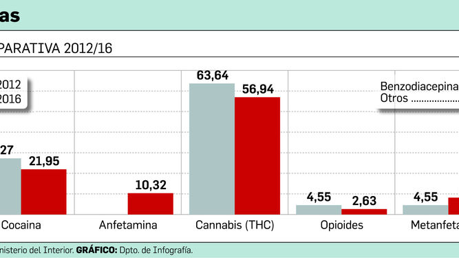 Cannabis, la droga que más consumen los conductores