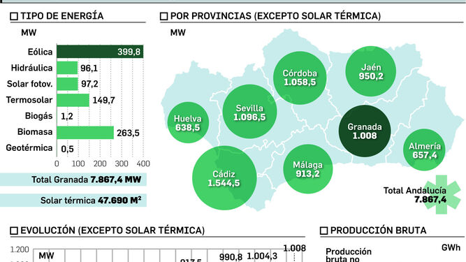 La crisis de las renovables congela el potencial generador de Granada