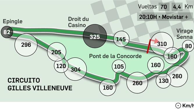 Checo Pérez largará décimo en Gran Premio de Canadá