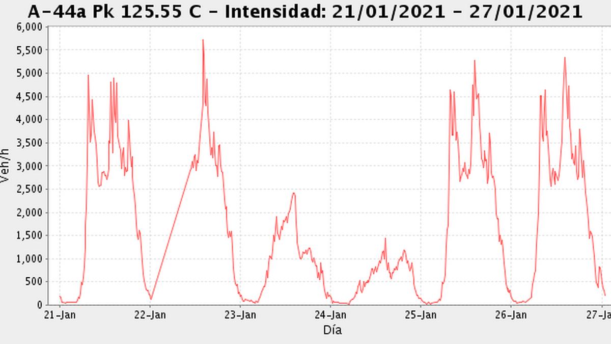 Gráfico del sensor de tráfico de la Circunvalación en La Chana sentido Motril